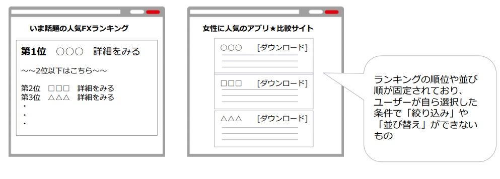 ランキングの順位、並び順が固定されているサイト